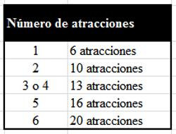 Tabla número de atracciones