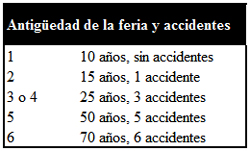Tabla antigüedad de la feria y accidentes