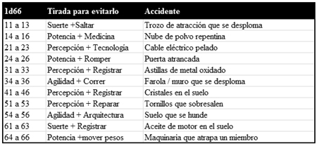 Tabla de Accidentes. Pulsa para ver a mayor tamaño.