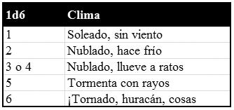 Tabla de Clima