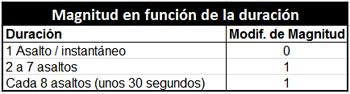 Magnitud en función de la duración