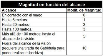 Magnitud en función del alcance