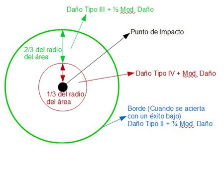 Área de daño Tipo IV