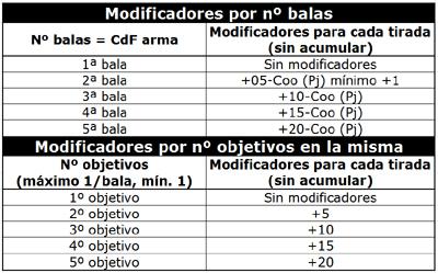 Tabla modificadores por nº balas y modificadores por nº objetivos en la misma ráfaga