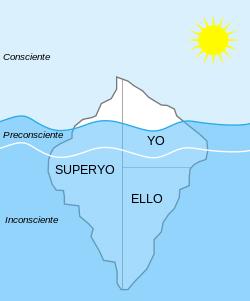 Imagen de la wikipedia del Modelo estructural del aparato psíquico.