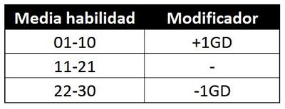 Tabla habilida media y modificador