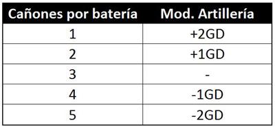 Tabla de cañones por batería y modificador